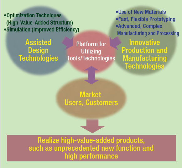 Fig. 1 Approach to Innovative Manufacturing
