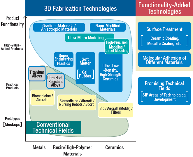 Fig. 2 Positioning of Innovative Production and Manufacturing Technologies