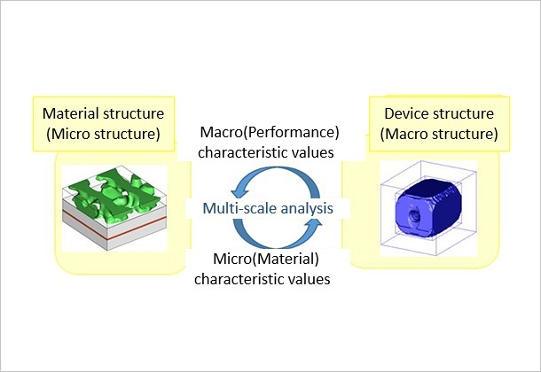 (Figure 1)Multi-scale topology optimization
