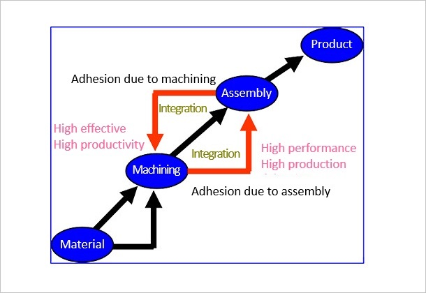 (Figure 1)High efficiency, high functionality, high productivity in the manufacturing process