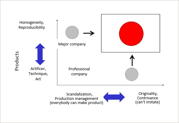 (Figure 1)Form of production