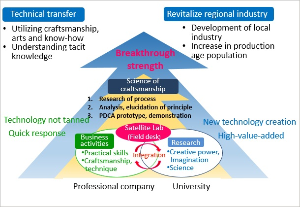 (Figure 2)Model diagram of new industry-academia integration